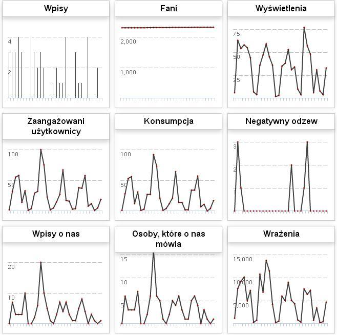 social media statystyki ipresso