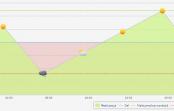 Dashboard KPI w iPresso – lepsza kontrola wyznaczonych celów