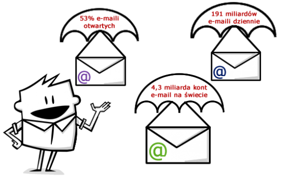 E-mail marketing 2015 w 10 liczbach