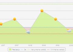 Wyznaczanie i monitorowanie KPIs w systemie iPresso
