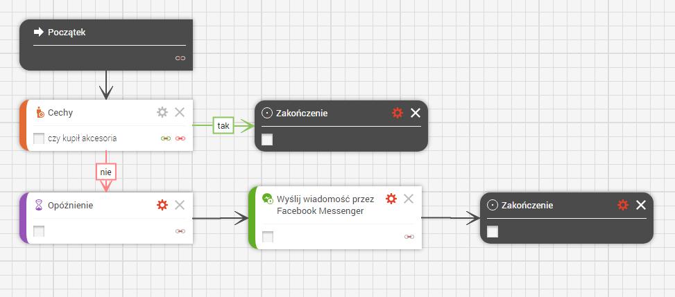 messenger scenario